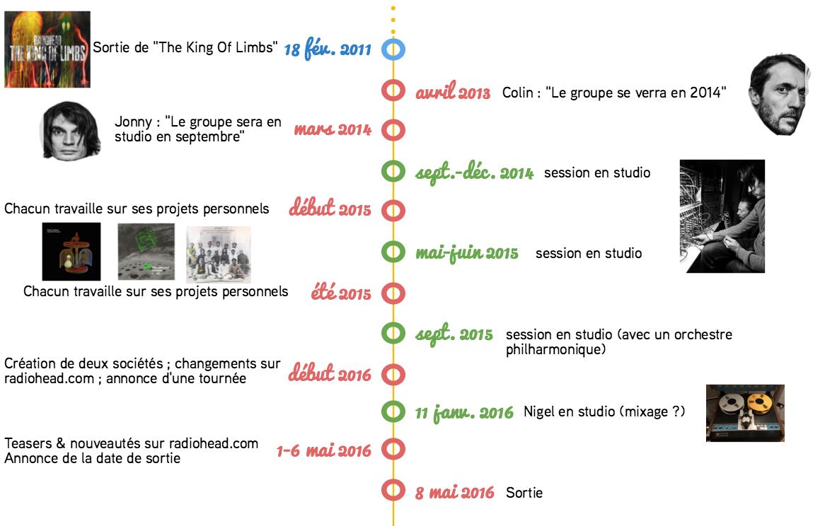 lp9-timeline
